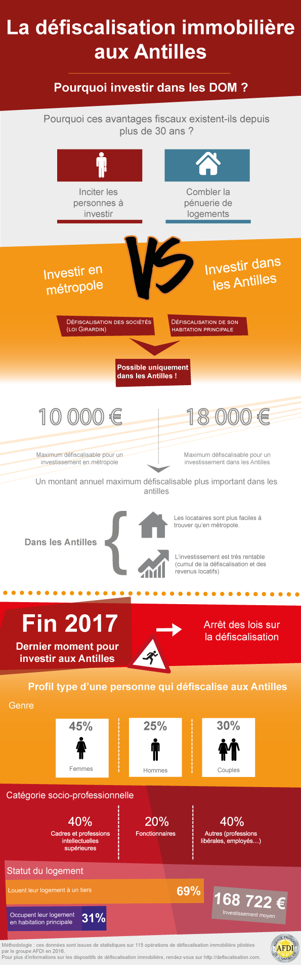 Les chiffres sur la défiscalisation en 2017