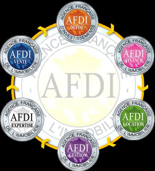 Comment fonctionne AFDI, présentation de la boucle vertueuse